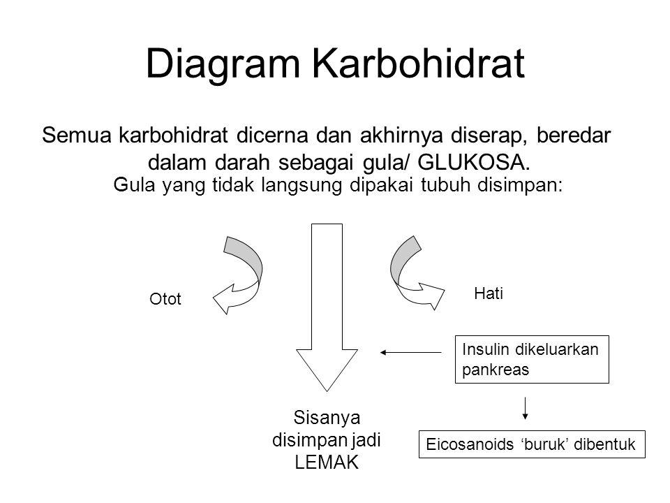Diagram Karbohidrat Semua karbohidrat dicerna dan akhirnya diserap, beredar dalam darah sebagai gula/ GLUKOSA. Gula yang tidak langsung dipakai tubuh