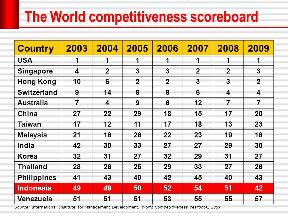 The World competitiveness scoreboard Country2003200420052006200720082009 USA1111111 Singapore4233223 Hong Kong10622332 Switzerland91488644 Australia74961277 China27222918151720 Taiwan17121117181323 Malaysia21162622231918 India42303327 2930 Korea32312732293127 Thailand28262529332726 Philippines41434042454043 Indonesia49 5052545142 Venezuela51 5355 57 Source: International Institute for Management Development, World Competitiveness Yearbook, 2009.