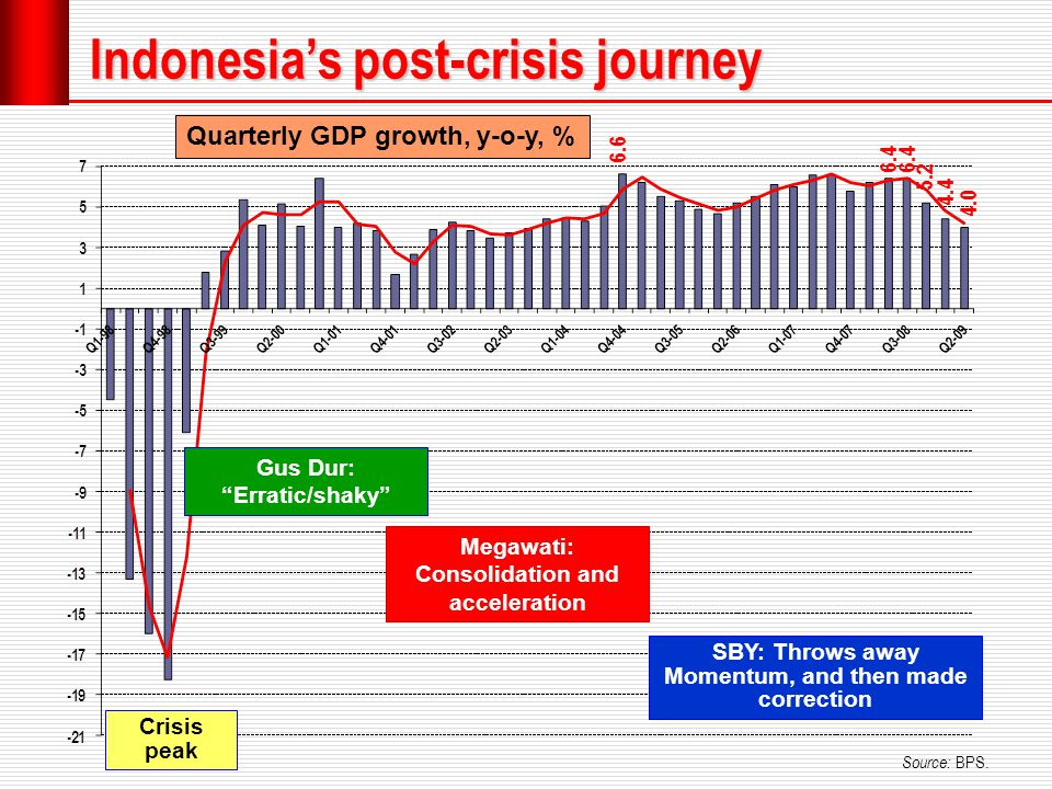 Indonesia's post-crisis journey Source: BPS.