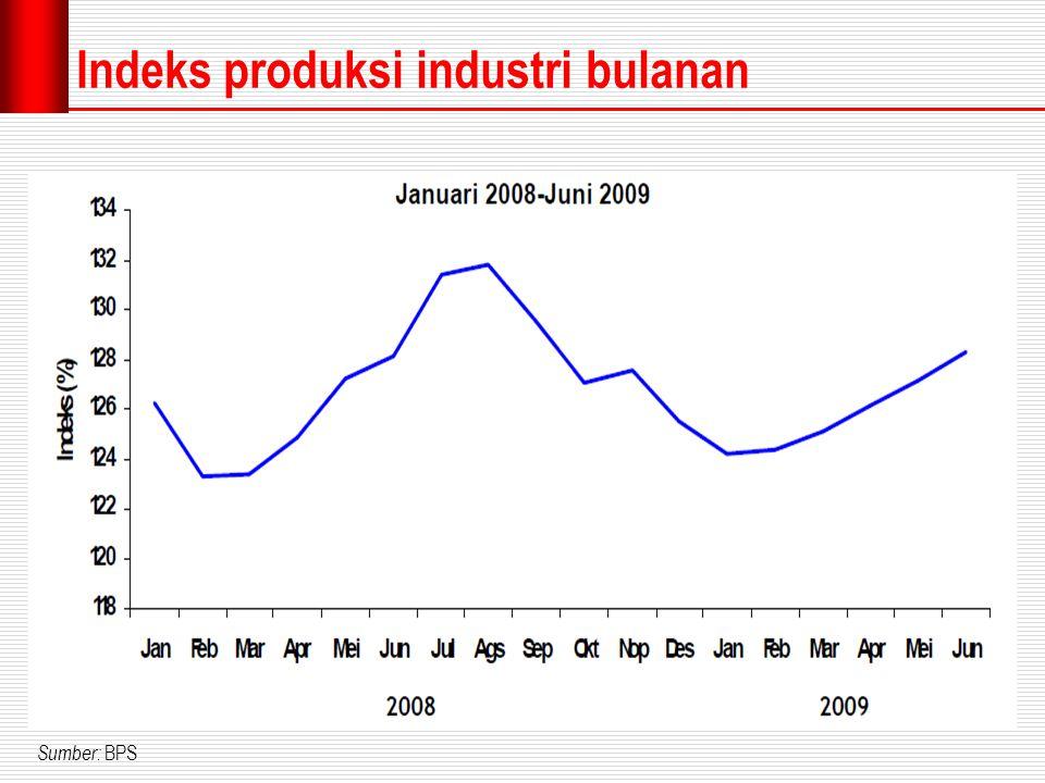 Indeks produksi industri bulanan Sumber: BPS.
