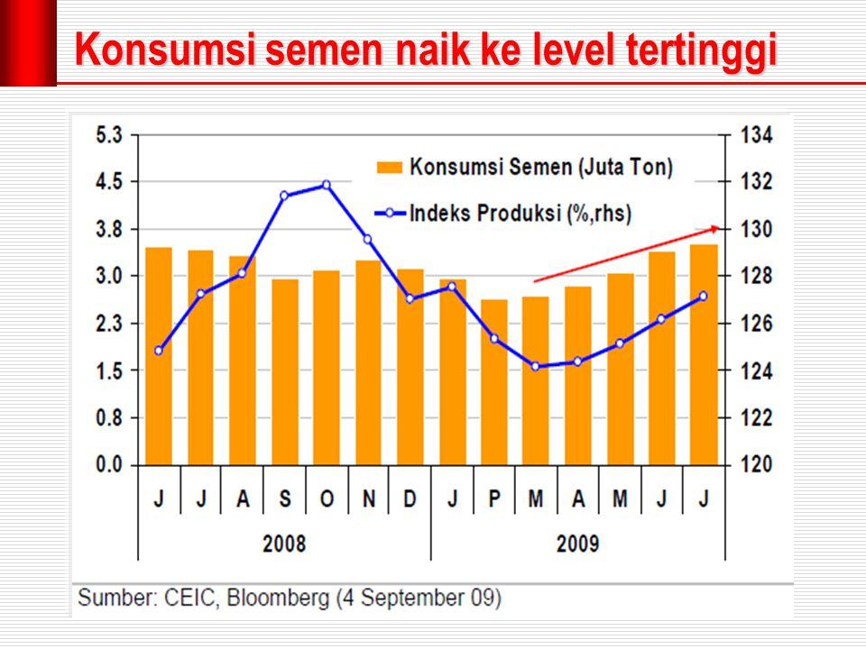 Konsumsi semen naik ke level tertinggi
