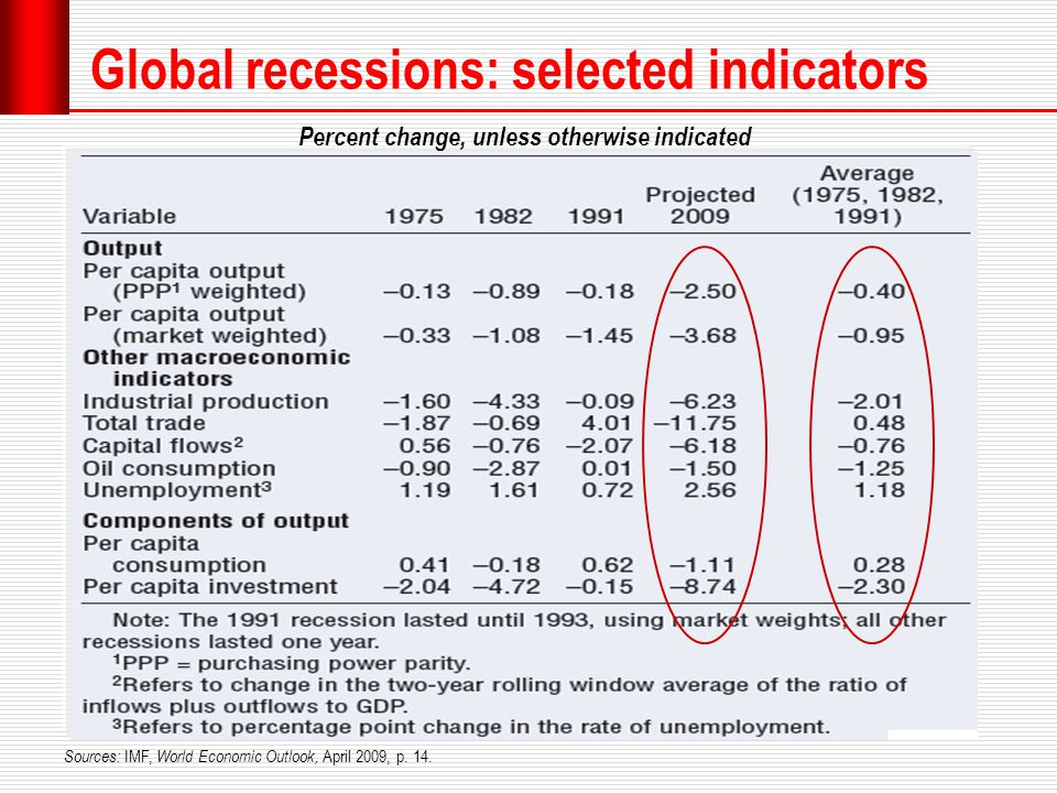 Global recessions: selected indicators Sources: IMF, World Economic Outlook, April 2009, p.