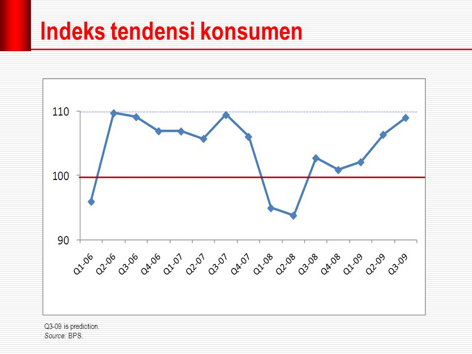 Indeks tendensi konsumen Q3-09 is prediction. Source: BPS.