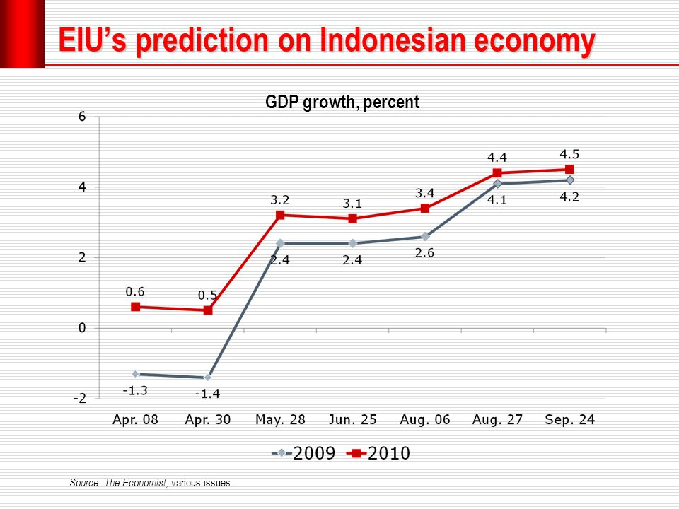 EIU's prediction on Indonesian economy GDP growth, percent Source: The Economist, various issues.
