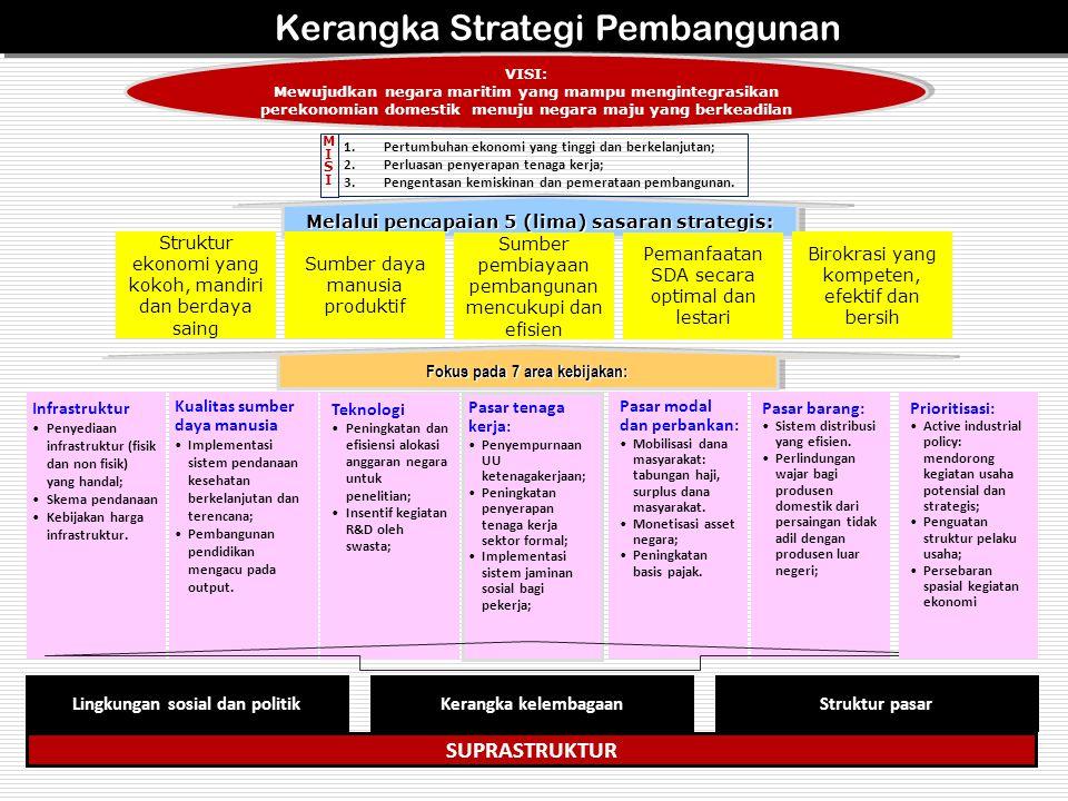 57 Kerangka Strategi Pembangunan VISI: Mewujudkan negara maritim yang mampu mengintegrasikan perekonomian domestik menuju negara maju yang berkeadilan VISI: Mewujudkan negara maritim yang mampu mengintegrasikan perekonomian domestik menuju negara maju yang berkeadilan Melalui pencapaian 5 (lima) sasaran strategis: Fokus pada 7 area kebijakan: Pasar tenaga kerja: Penyempurnaan UU ketenagakerjaan; Peningkatan penyerapan tenaga kerja sektor formal; Implementasi sistem jaminan sosial bagi pekerja; Kualitas sumber daya manusia Implementasi sistem pendanaan kesehatan berkelanjutan dan terencana; Pembangunan pendidikan mengacu pada output.