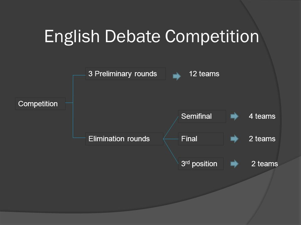 English Debate Competition Competition 3 Preliminary rounds Elimination rounds Semifinal Final 3 rd position 12 teams 4 teams 2 teams