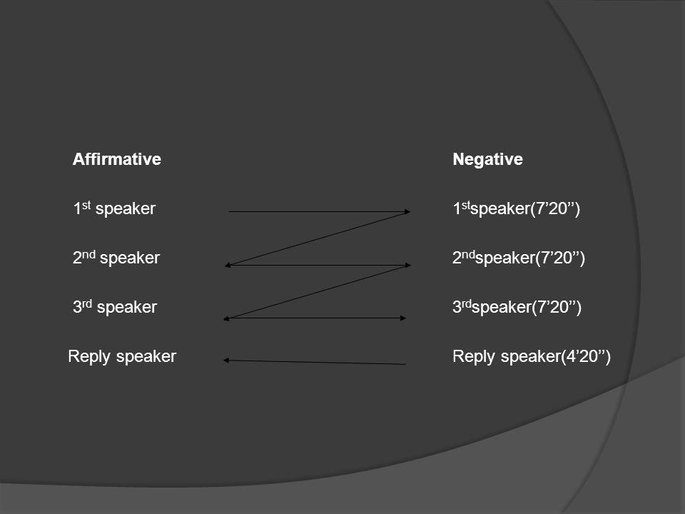 AffirmativeNegative 1 st speaker1 st speaker(7'20'') 2 nd speaker2 nd speaker(7'20'') 3 rd speaker3 rd speaker(7'20'') Reply speakerReply speaker(4'20'')