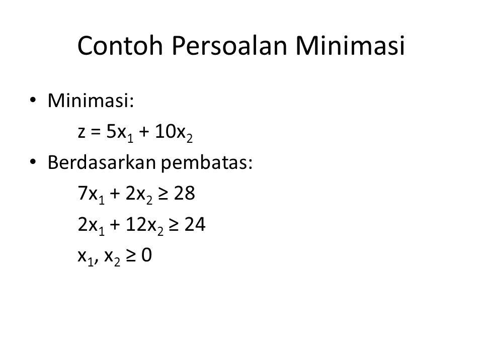 Contoh Persoalan Minimasi Minimasi: z = 5x 1 + 10x 2 Berdasarkan pembatas: 7x 1 + 2x 2 ≥ 28 2x 1 + 12x 2 ≥ 24 x 1, x 2 ≥ 0