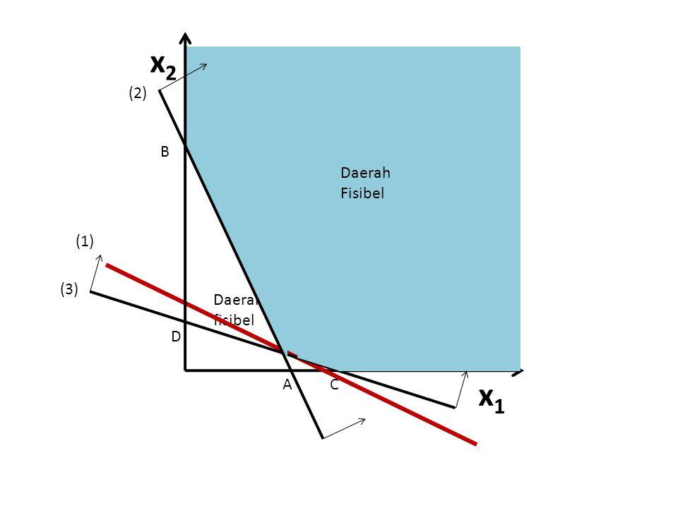 x1x1 x2x2 A 6 D B Daerah fisibel (2) (3) (1) C Daerah Fisibel