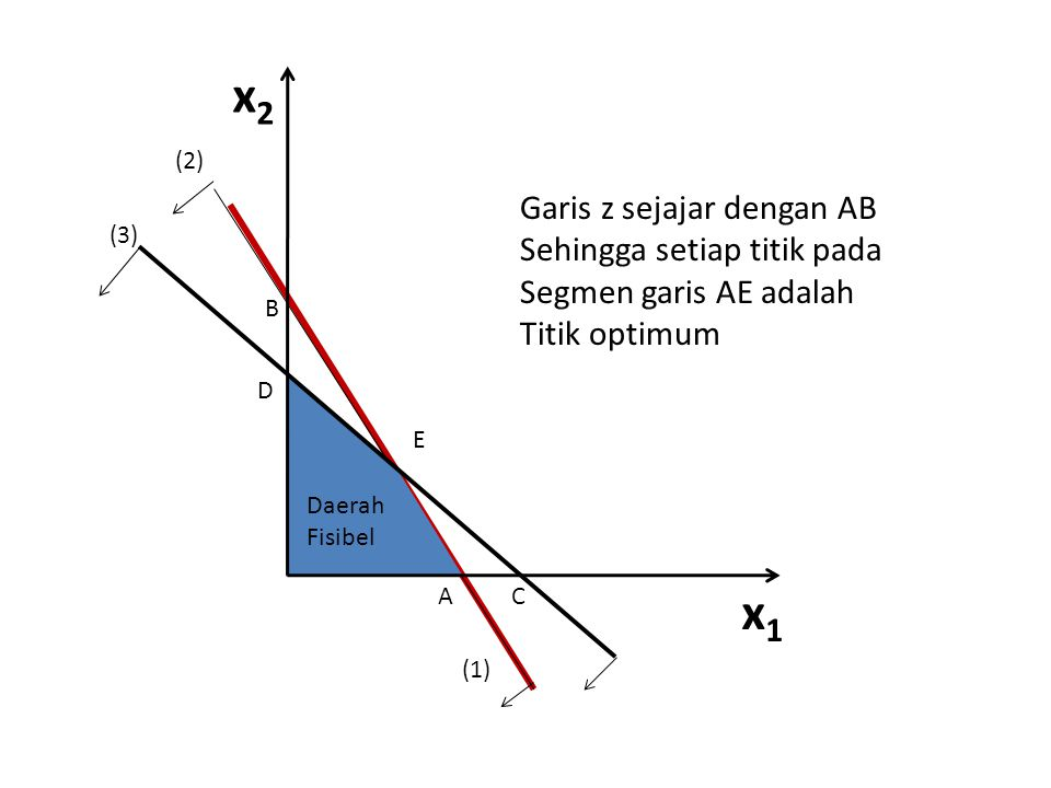 x1x1 x2x2 A D B (2) (3) (1) C E Daerah Fisibel Garis z sejajar dengan AB Sehingga setiap titik pada Segmen garis AE adalah Titik optimum