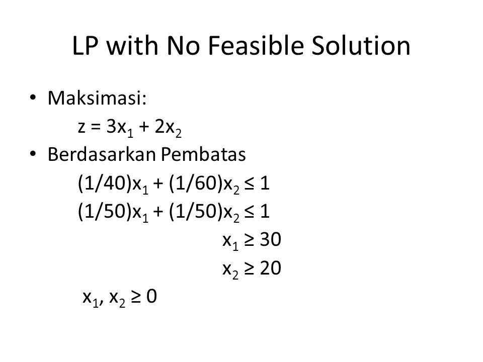 LP with No Feasible Solution Maksimasi: z = 3x 1 + 2x 2 Berdasarkan Pembatas (1/40)x 1 + (1/60)x 2 ≤ 1 (1/50)x 1 + (1/50)x 2 ≤ 1 x 1 ≥ 30 x 2 ≥ 20 x 1