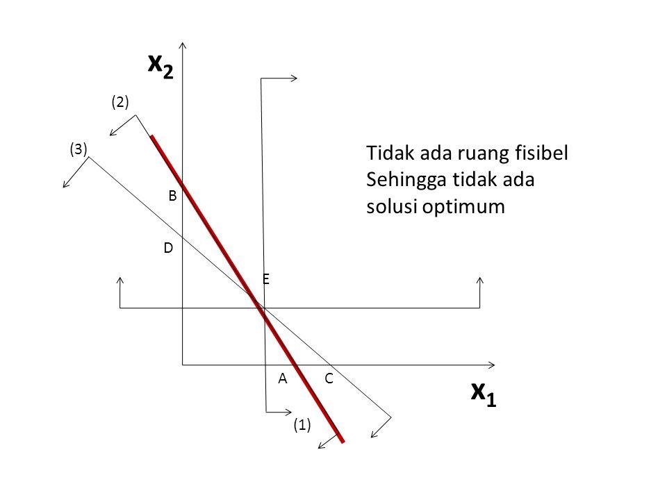x1x1 x2x2 A D B (2) (3) (1) C E Tidak ada ruang fisibel Sehingga tidak ada solusi optimum