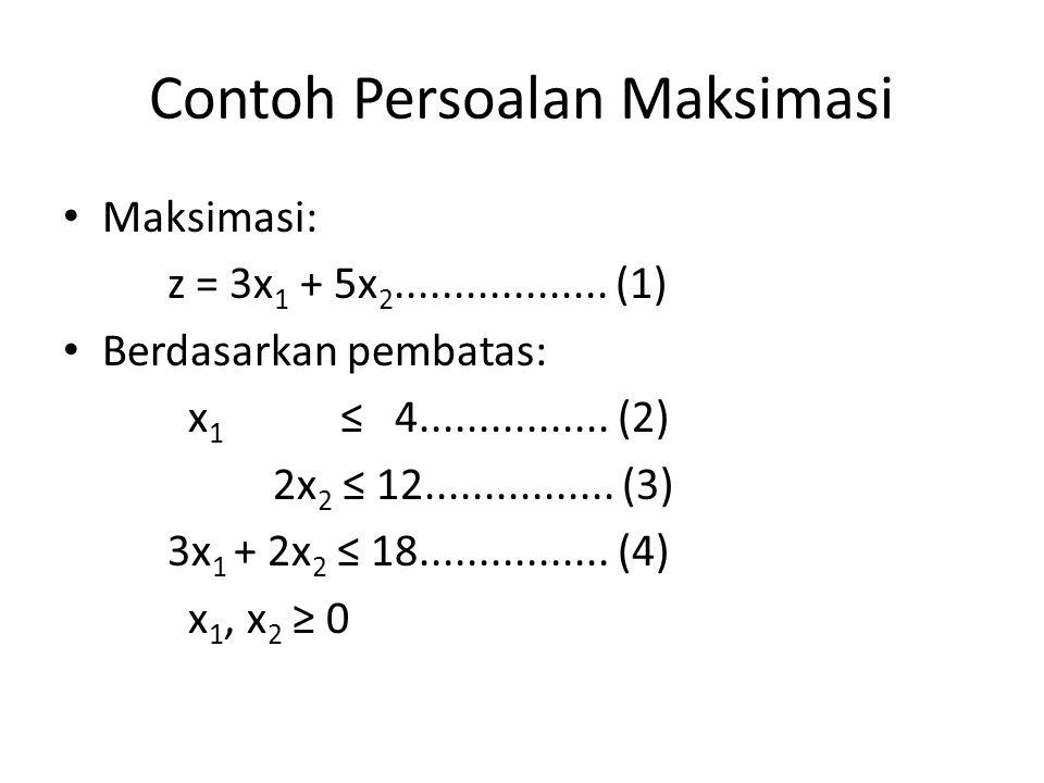 Contoh Persoalan Maksimasi Maksimasi: z = 3x 1 + 5x 2.................. (1) Berdasarkan pembatas: x 1 ≤ 4................ (2) 2x 2 ≤ 12...............
