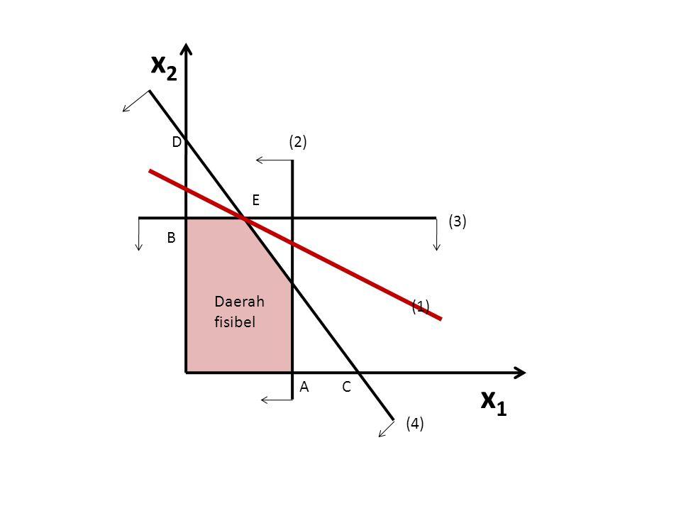 Solusi optimal terjadi pada titik E – Perpotongan antara pers.