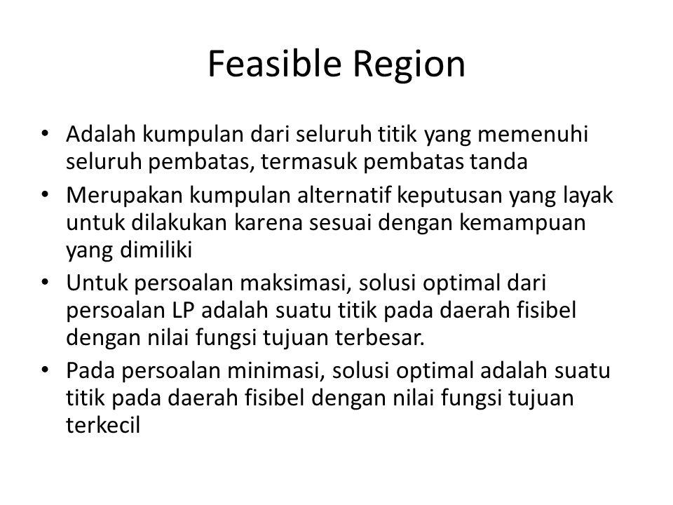 Feasible Region Adalah kumpulan dari seluruh titik yang memenuhi seluruh pembatas, termasuk pembatas tanda Merupakan kumpulan alternatif keputusan yan