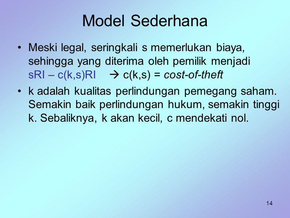 14 Model Sederhana Meski legal, seringkali s memerlukan biaya, sehingga yang diterima oleh pemilik menjadi sRI – c(k,s)RI  c(k,s) = cost-of-theft k a
