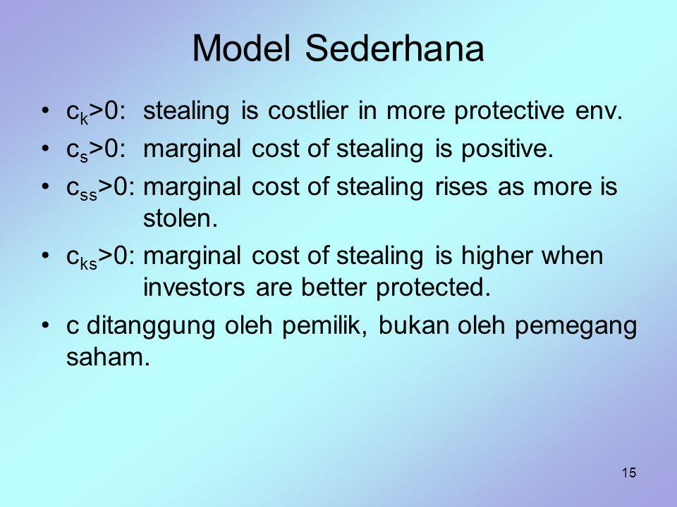 15 Model Sederhana c k >0:stealing is costlier in more protective env. c s >0:marginal cost of stealing is positive. c ss >0:marginal cost of stealing