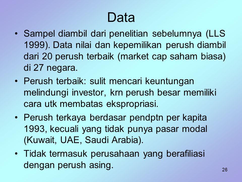 26 Data Sampel diambil dari penelitian sebelumnya (LLS 1999). Data nilai dan kepemilikan perush diambil dari 20 perush terbaik (market cap saham biasa