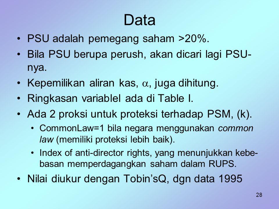 28 Data PSU adalah pemegang saham >20%. Bila PSU berupa perush, akan dicari lagi PSU- nya. Kepemilikan aliran kas, , juga dihitung. Ringkasan variabl
