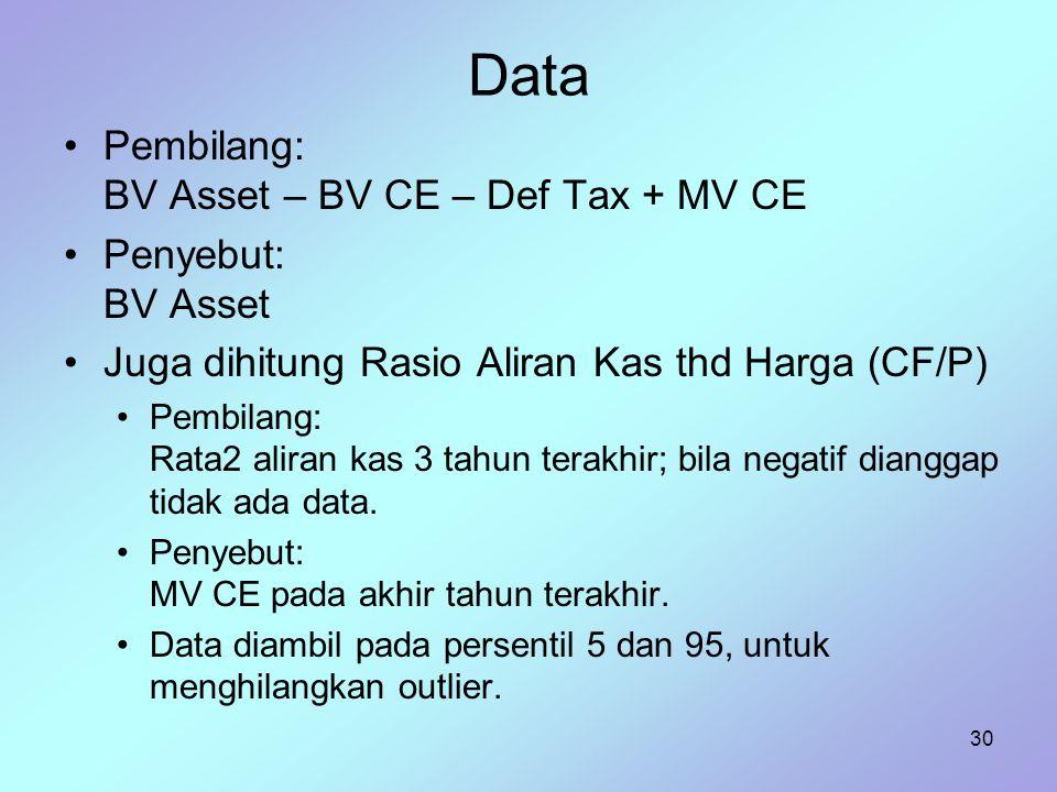 30 Data Pembilang: BV Asset – BV CE – Def Tax + MV CE Penyebut: BV Asset Juga dihitung Rasio Aliran Kas thd Harga (CF/P) Pembilang: Rata2 aliran kas 3