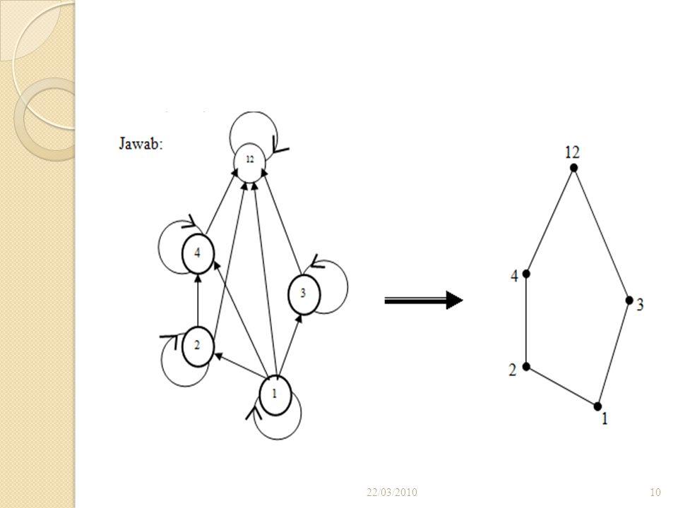 Contoh A = { 1,2,3,4,12 }. Anggap pengurutan parsial dari pembagian pada himpunan A jika a dan b  A, a  b jika dan hanya jika a / b. Gambarkan diagr