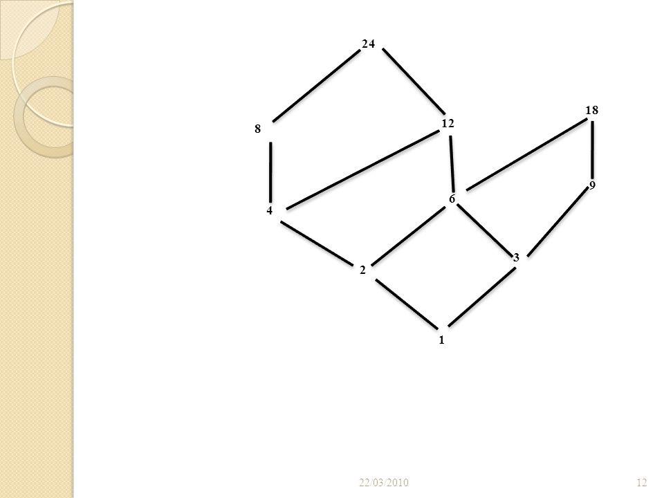 """Contoh Misal A = {1, 2, 3, 4, 6, 8, 9, 12, 18, 24} dalam urut dengan relasi """" x membagi y"""" gambarkan diagram hasse poset? 22/03/201011"""