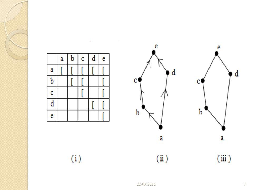 Diagram Hasse (telah dibahas diawal) suatu relasi biner dari himpunan A ke himpunan B dapat didajikan dalam bentuk grafik maupun tabel. Representasi g