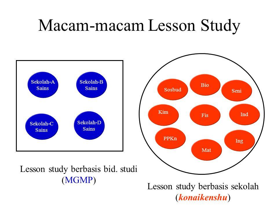 Macam-macam Lesson Study Sekolah-B Sains Sekolah-D Sains Sekolah-C Sains Sekolah-A Sains Lesson study berbasis bid. studi (MGMP) Lesson study berbasis