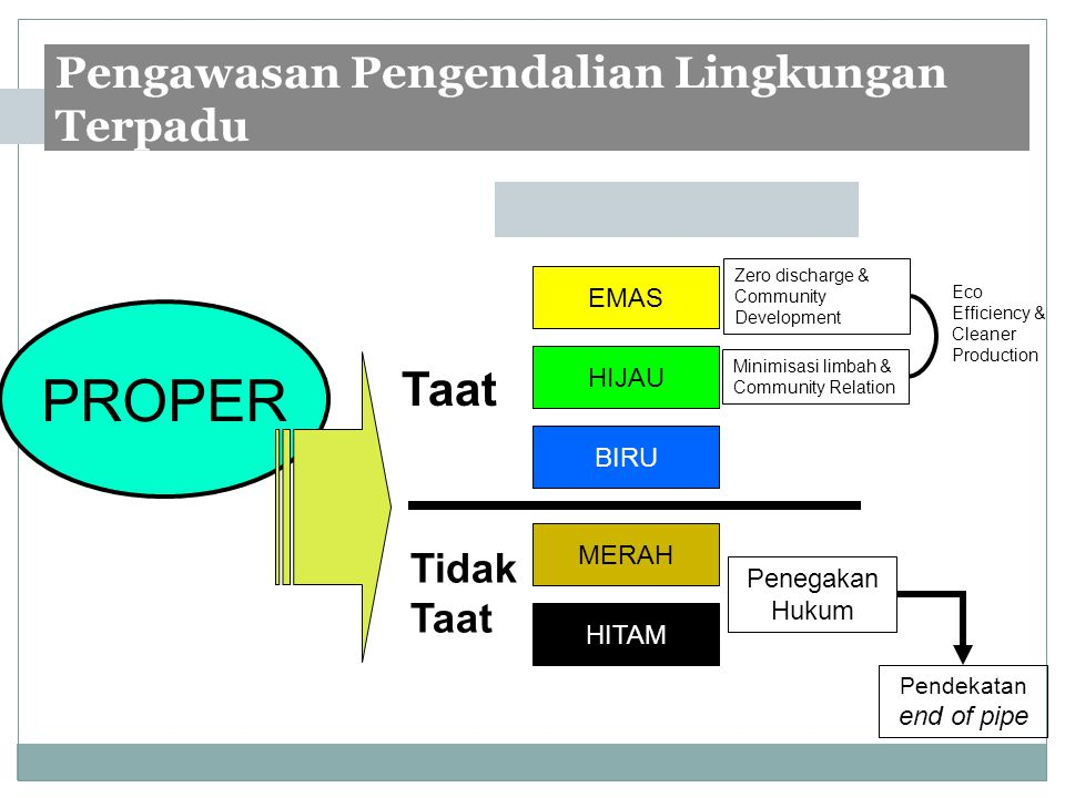 Pengawasan Pengendalian Lingkungan Terpadu PROPER EMAS HIJAU BIRU MERAH HITAM Taat Tidak Taat Zero discharge & Community Development Minimisasi limbah & Community Relation Eco Efficiency & Cleaner Production Penegakan Hukum Pendekatan end of pipe