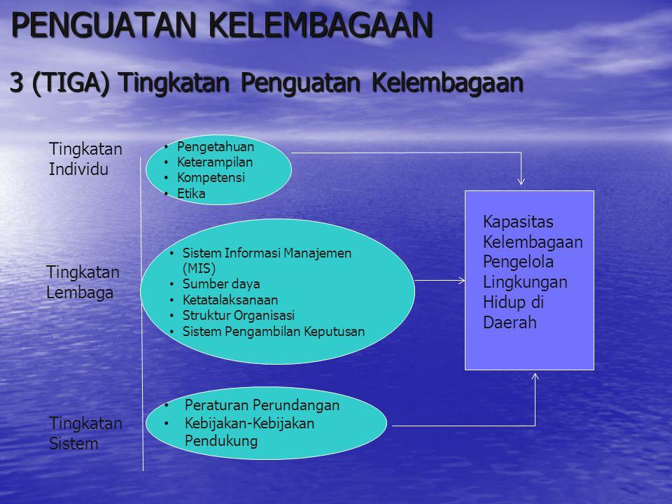 PENGUATAN KELEMBAGAAN 3 (TIGA) Tingkatan Penguatan Kelembagaan Pengetahuan Keterampilan Kompetensi Etika Tingkatan Lembaga Tingkatan Individu Sistem I