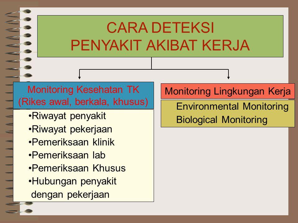 CARA DETEKSI PENYAKIT AKIBAT KERJA Monitoring Kesehatan TK (Rikes awal, berkala, khusus) Monitoring Lingkungan Kerja Riwayat penyakit Riwayat pekerjaan Pemeriksaan klinik Pemeriksaan lab Pemeriksaan Khusus Hubungan penyakit dengan pekerjaan Environmental Monitoring Biological Monitoring
