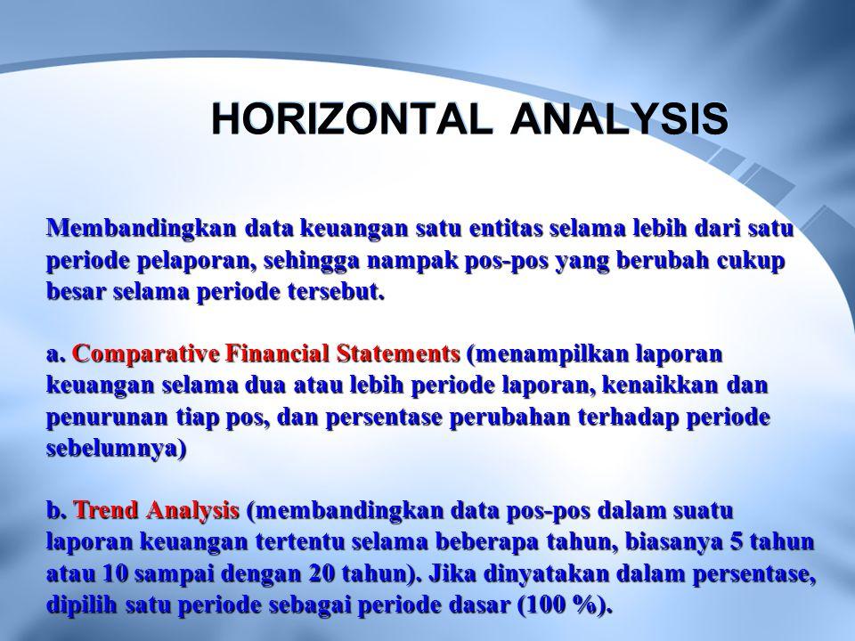 HORIZONTAL ANALYSIS Membandingkan data keuangan satu entitas selama lebih dari satu periode pelaporan, sehingga nampak pos-pos yang berubah cukup besa