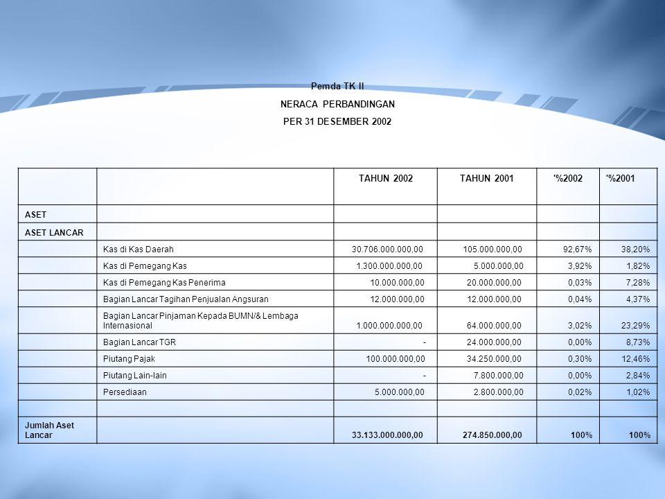 Pemda TK II NERACA PERBANDINGAN PER 31 DESEMBER 2002 TAHUN 2002TAHUN 2001'%2002'%2001 ASET ASET LANCAR Kas di Kas Daerah 30.706.000.000,00 105.000.000