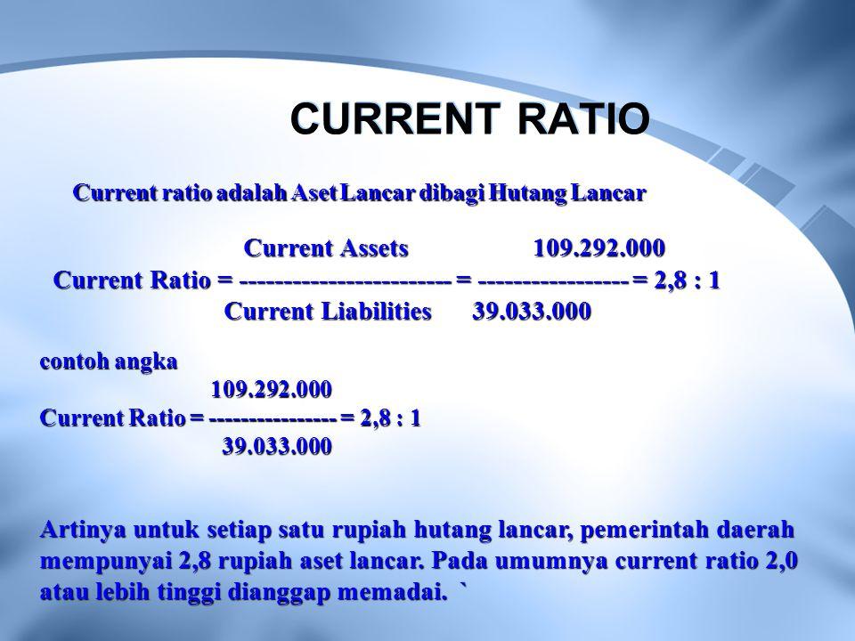 CURRENT RATIO Current ratio adalah Aset Lancar dibagi Hutang Lancar Current Assets 109.292.000 Current Assets 109.292.000 Current Ratio = ------------