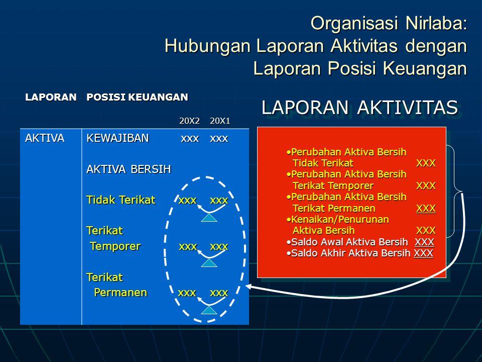 Organisasi Nirlaba: Hubungan Laporan Aktivitas dengan Laporan Posisi Keuangan LAPORAN POSISI KEUANGAN 20X220X1AKTIVA KEWAJIBAN xxx AKTIVA BERSIH Tidak