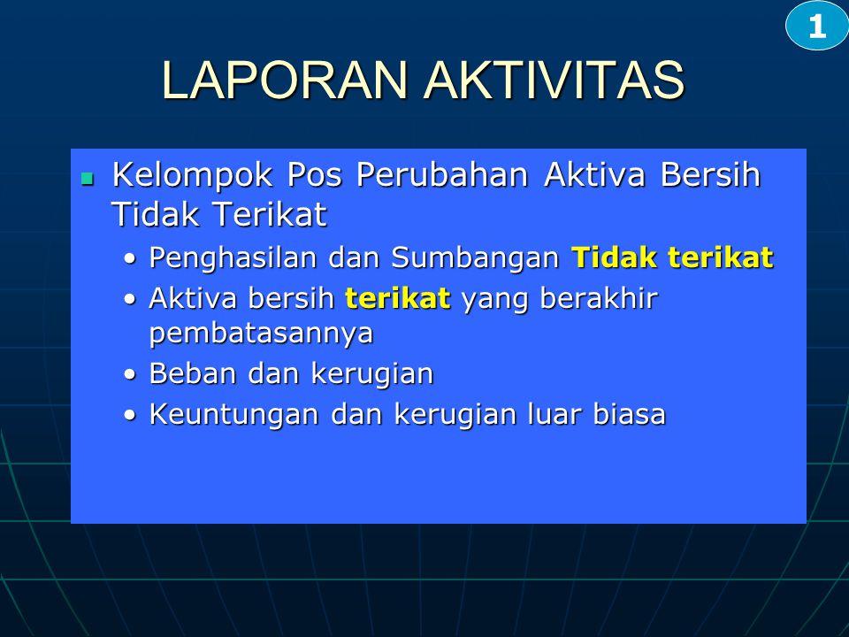 Kelompok Pos Perubahan Aktiva Bersih Tidak Terikat Kelompok Pos Perubahan Aktiva Bersih Tidak Terikat Penghasilan dan Sumbangan Tidak terikat Aktiva b