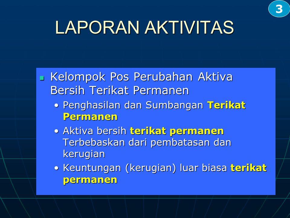 LAPORAN AKTIVITAS Kelompok Pos Perubahan Aktiva Bersih Terikat Permanen Kelompok Pos Perubahan Aktiva Bersih Terikat Permanen Penghasilan dan Sumbanga