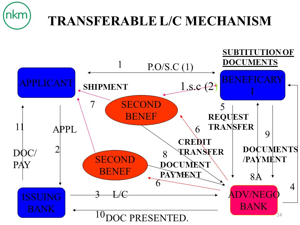 HAL-HAL YANG DIPERHATIKAN Hanya terdapat Satu L/C dan wajib terdapat kata Transferable Berlaku L/C untuk ANYBANK atau NOMINATED BANK.