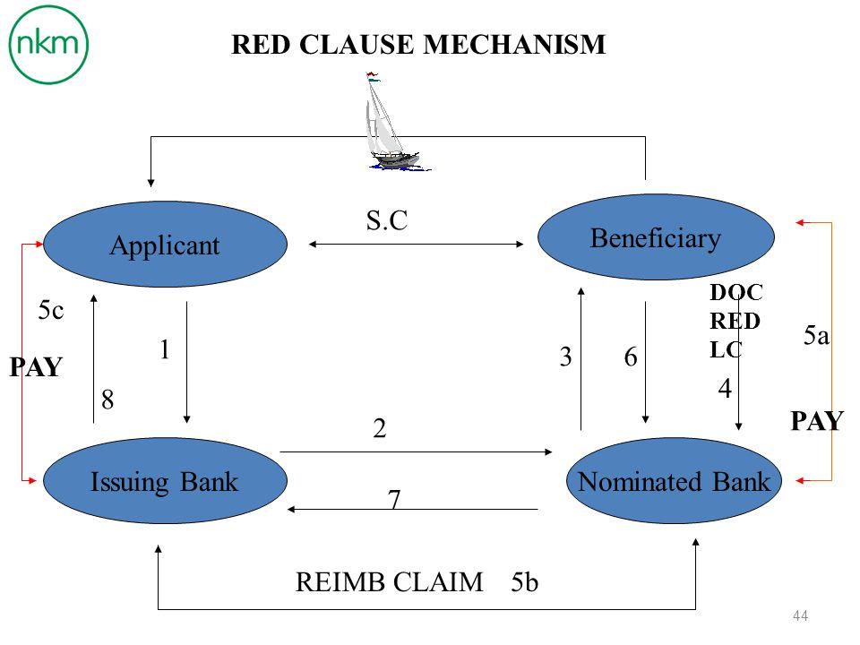 HAL YANG DIPERHATIKAN Pembiayaan dari Applicant atau Bank.