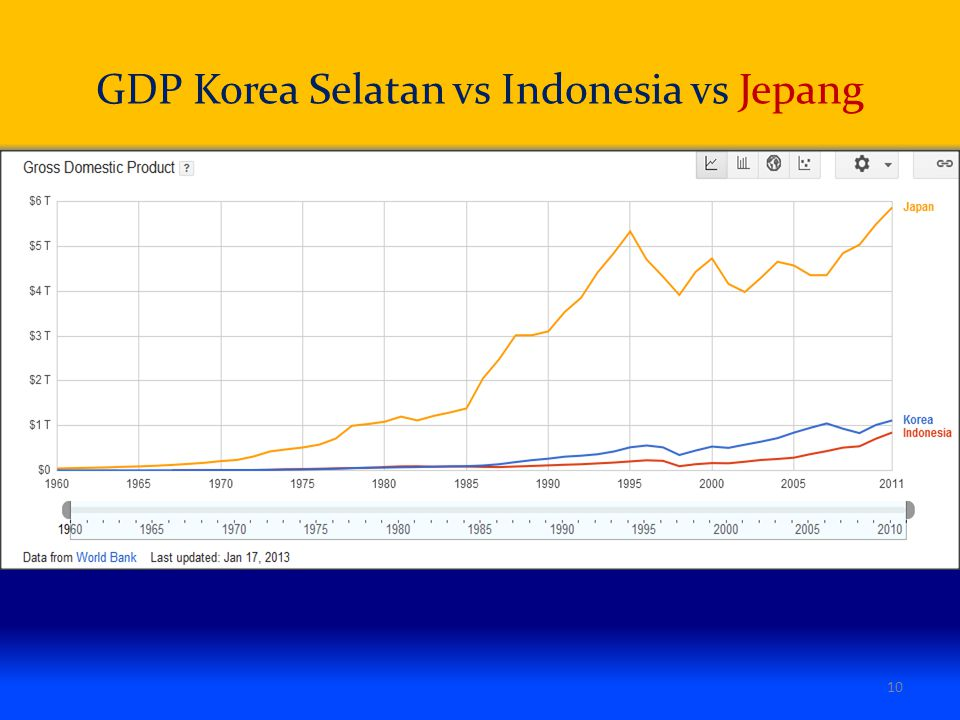 GDP Korea Selatan vs Indonesia vs Jepang 10