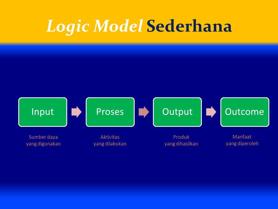 Logic Model Sederhana InputProsesOutputOutcome Sumber daya yang digunakan Manfaat yang diperoleh Aktivitas yang dilakukan Produk yang dihasilkan