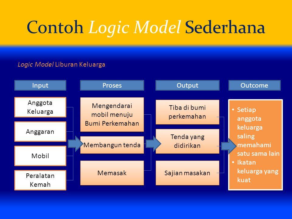 Contoh Logic Model Sederhana Logic Model Liburan Keluarga Anggota Keluarga Peralatan Kemah Mobil Anggaran Mengendarai mobil menuju Bumi Perkemahan Mem