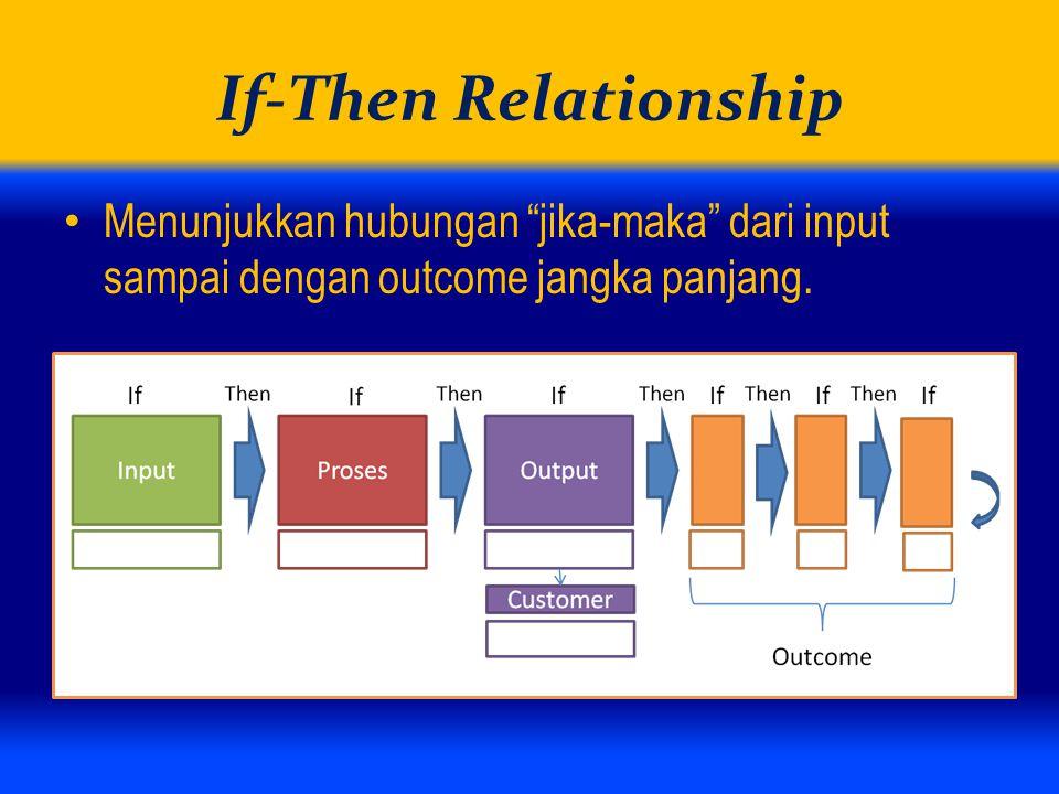 If-Then Relationship Menunjukkan hubungan jika-maka dari input sampai dengan outcome jangka panjang.