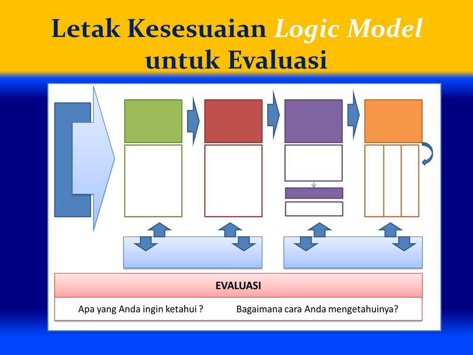 Letak Kesesuaian Logic Model untuk Evaluasi