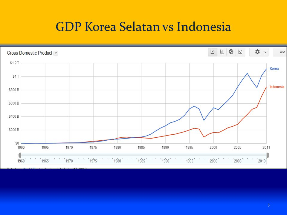 GDP Korea Selatan vs Indonesia 5