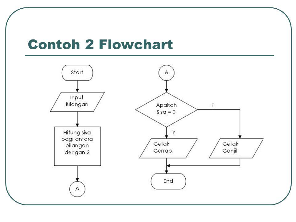 Contoh 2 Flowchart