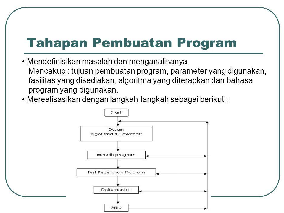 Tahapan Pembuatan Program Mendefinisikan masalah dan menganalisanya. Mencakup : tujuan pembuatan program, parameter yang digunakan, fasilitas yang dis