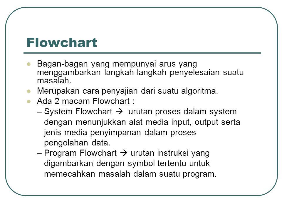 Contoh Program Flowchart