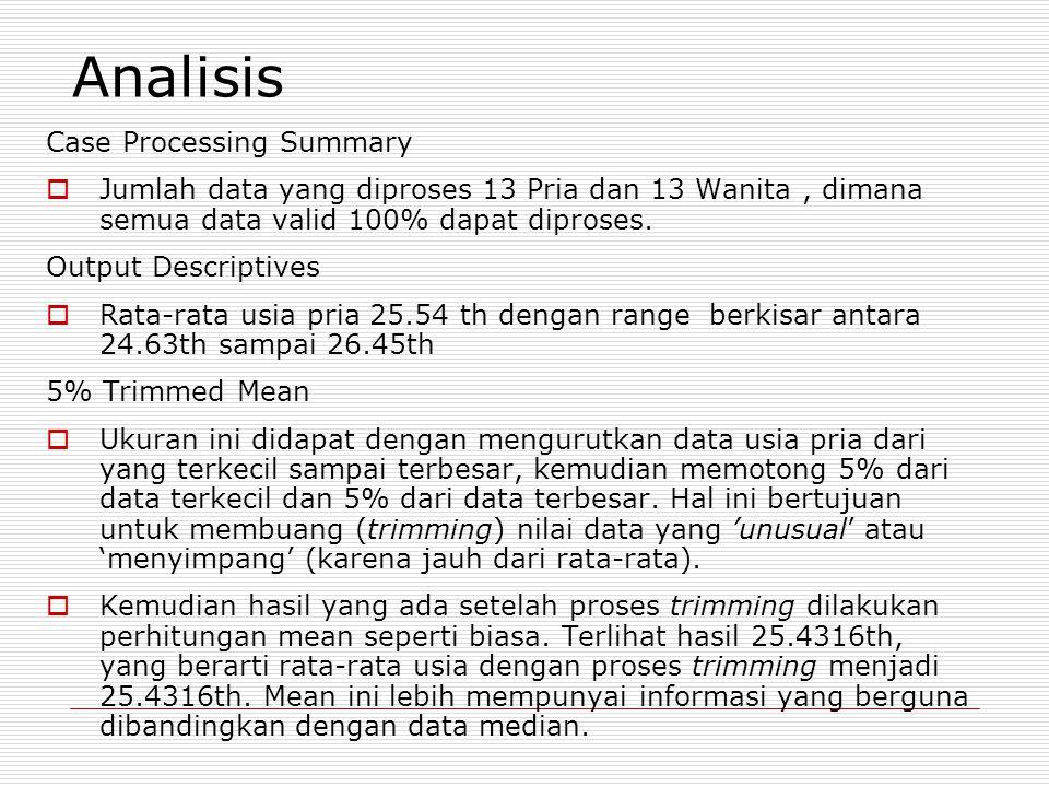 Analisis Case Processing Summary  Jumlah data yang diproses 13 Pria dan 13 Wanita, dimana semua data valid 100% dapat diproses.