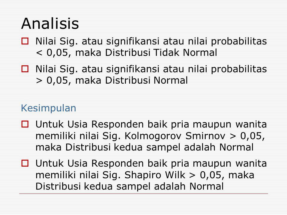 Analisis  Nilai Sig.